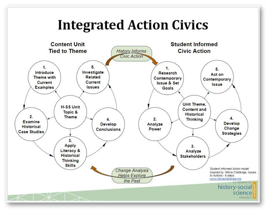 Double Bubble illustrates the integration of unit content with civic engagement